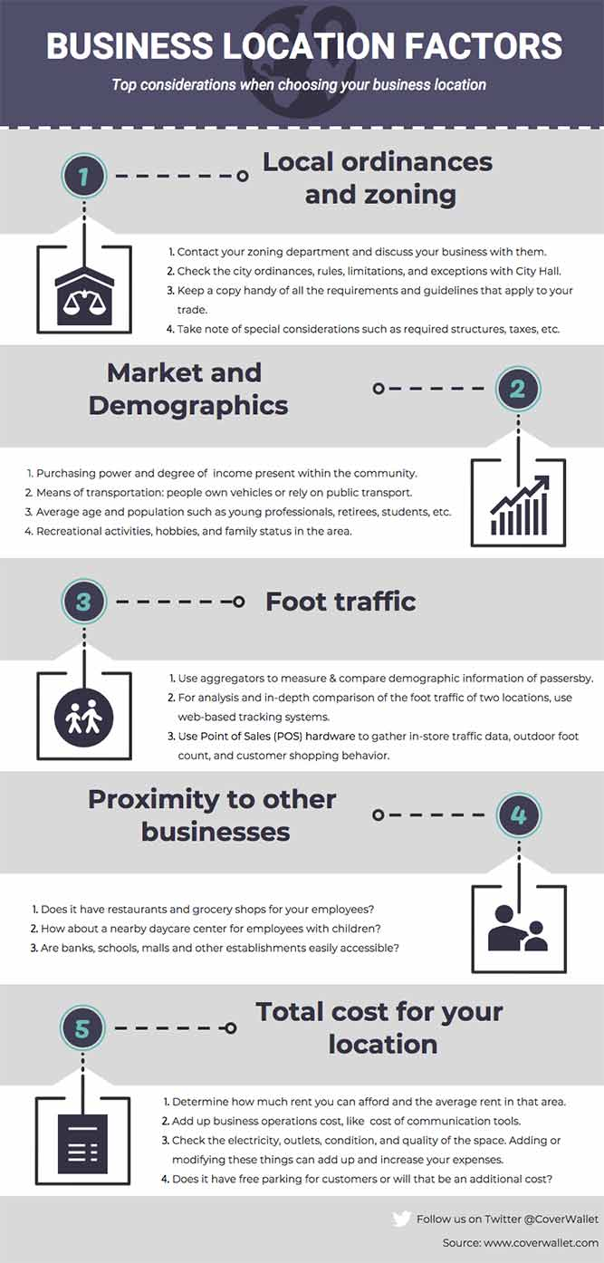 Infographic Business location factors