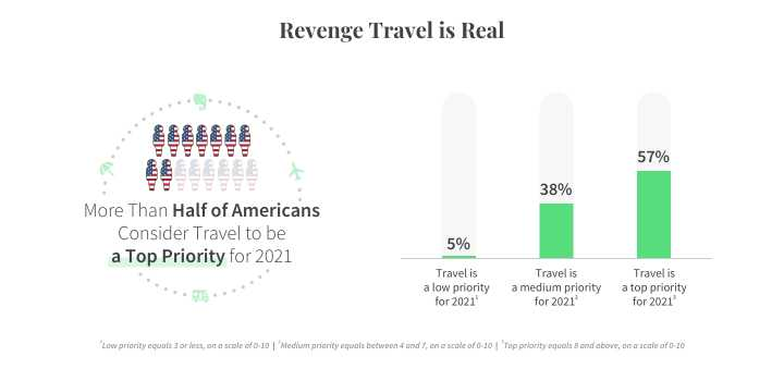 Infographic displaying how many Americans consider travel to be a top priority