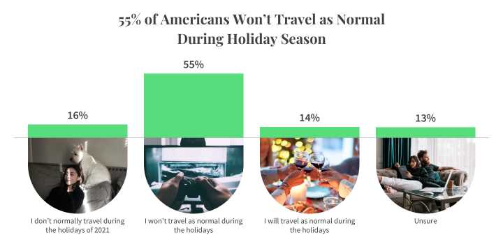 Bar chart displaying how many Americans will travel during the holiday season