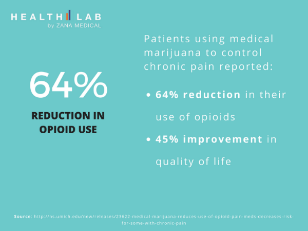 64% Reduction in Opioid Use