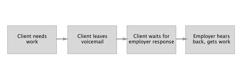 chrysalis user flow