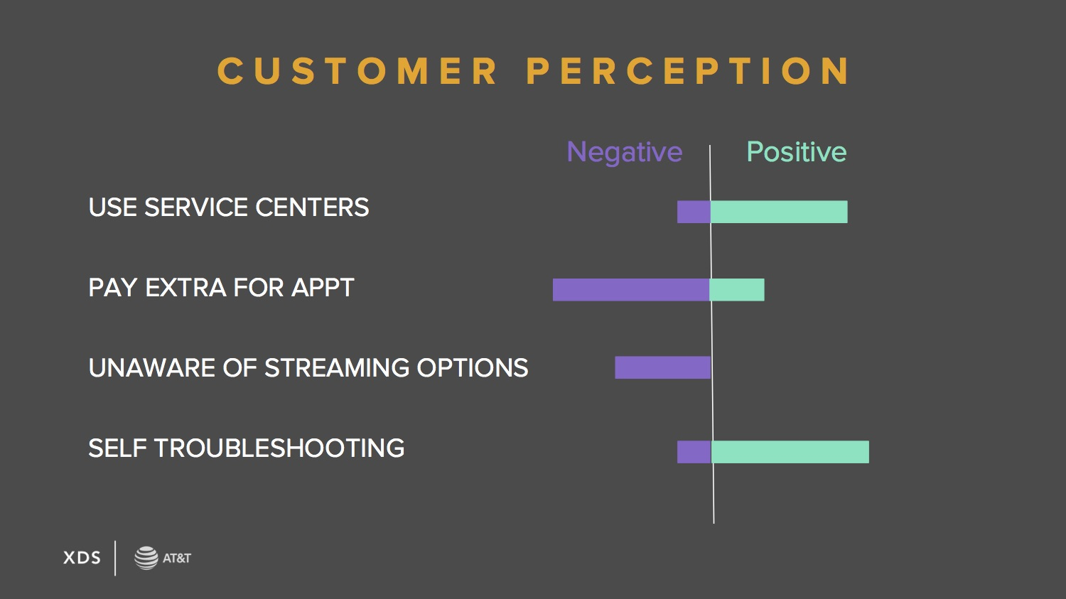 cx customerPerception2