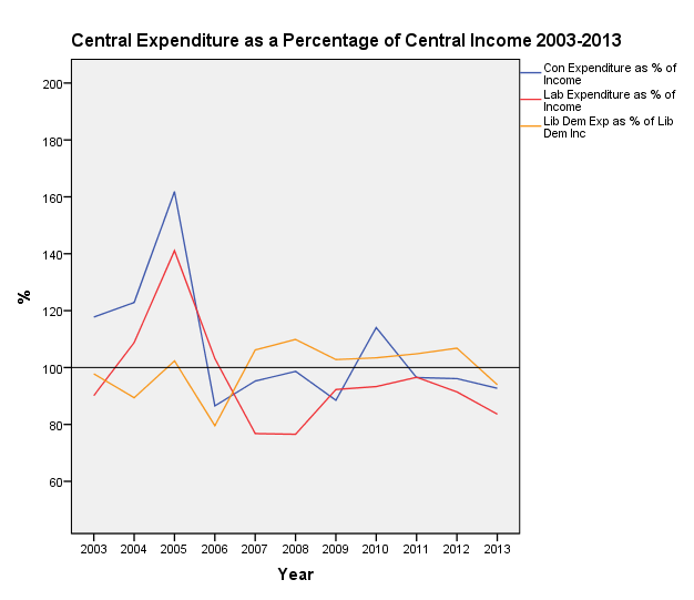 Central expenditure as a percentage of central income, 2003-2013
