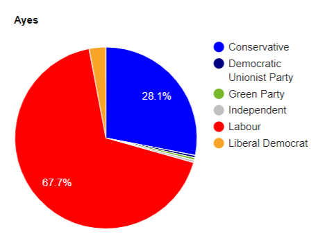 The party split on the Hillier amendment