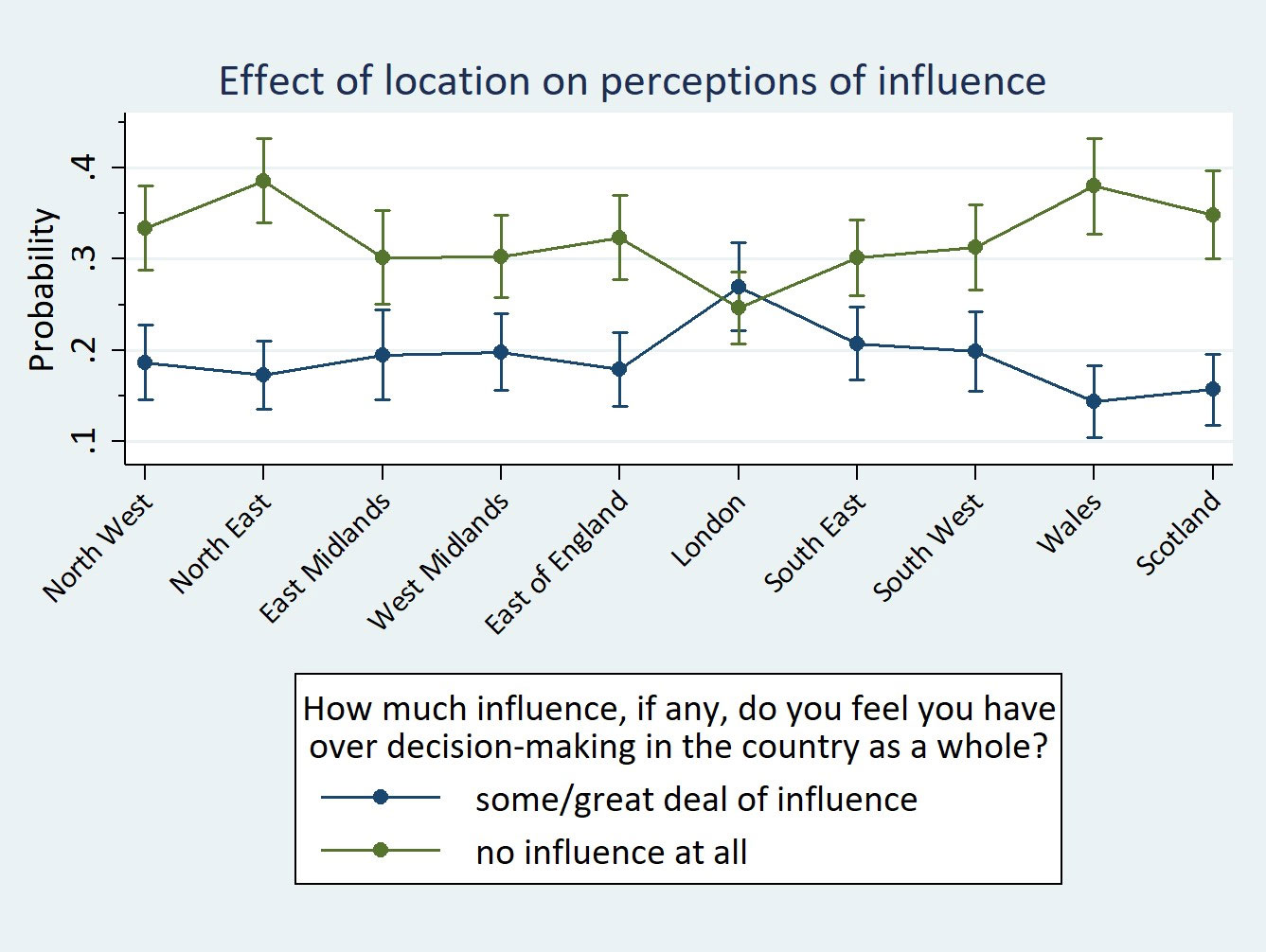 Effect of location on perceptions of influence