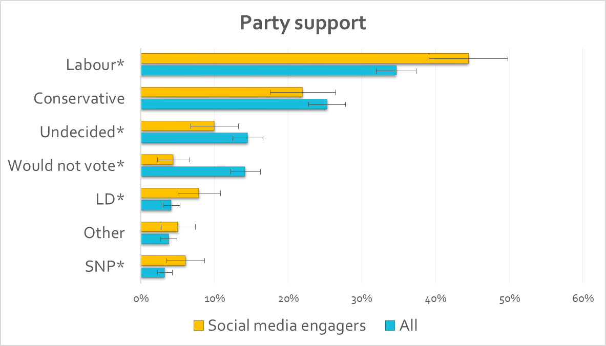 Political party support chart