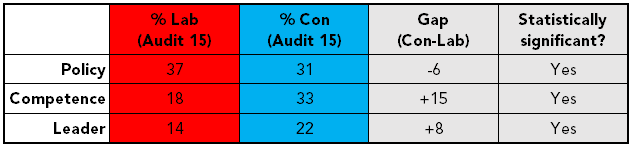 Most important when deciding which political party to vote for Labour Conservatives - Audit of Political Engagement 15