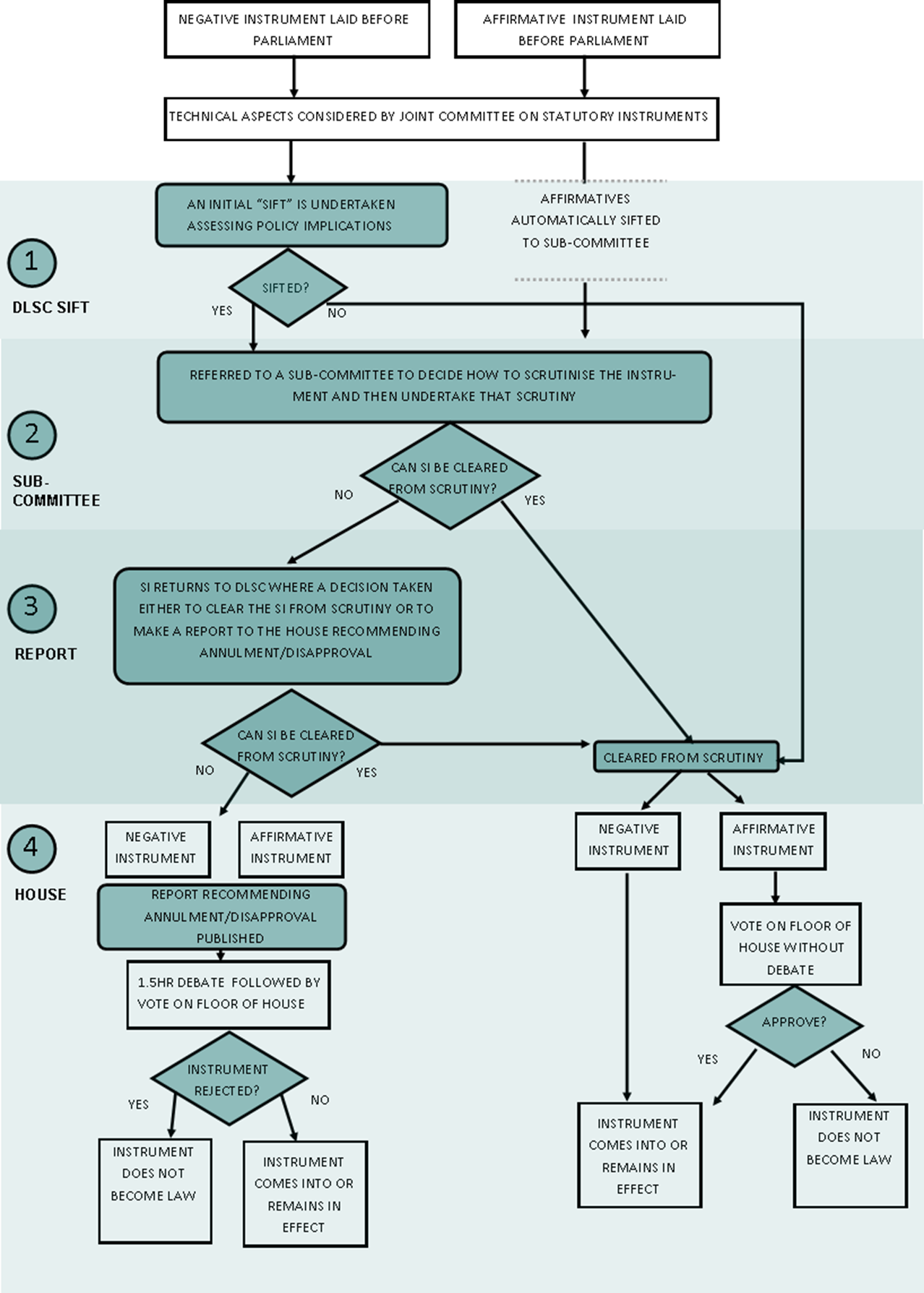 Sift and scrutiny flowchart