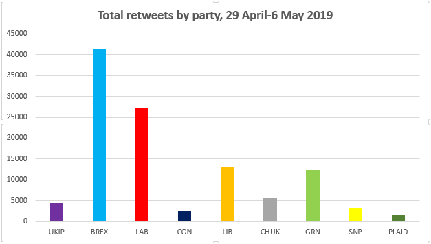 chart total-retweets-by-party
