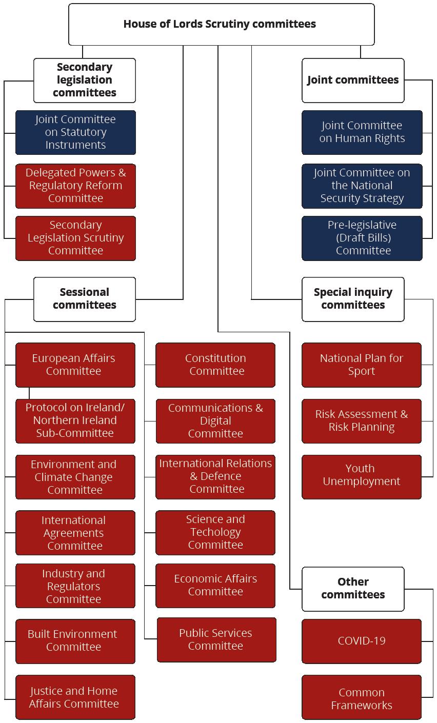 House of Lords organogram