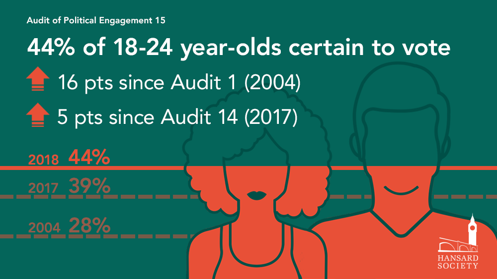 Audit 2018 young people certainty to vote