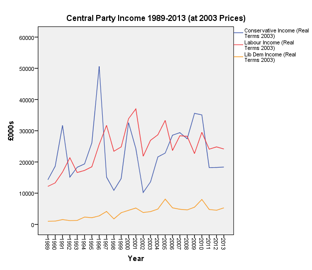 Central party income 1989-2013 (at 2003 prices)
