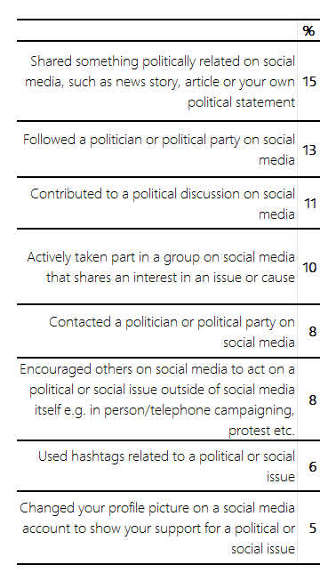 Table showing public's social media activity