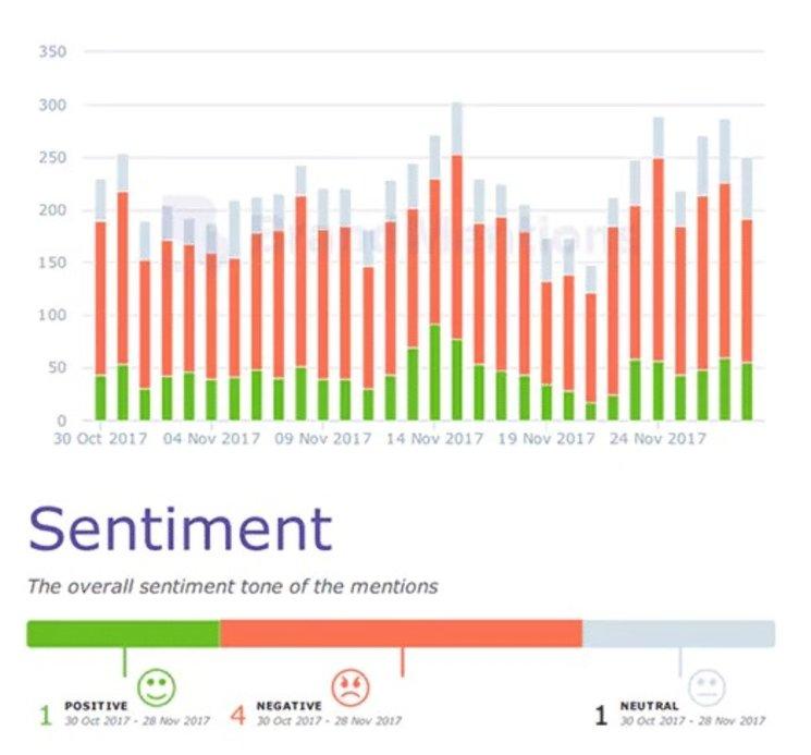 Sentiment-Analysis