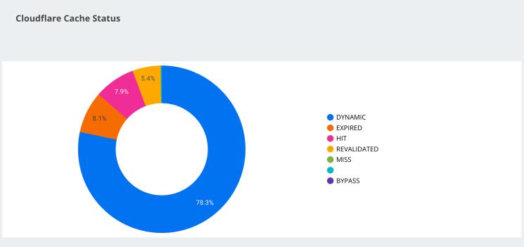 Cloudflare cache status