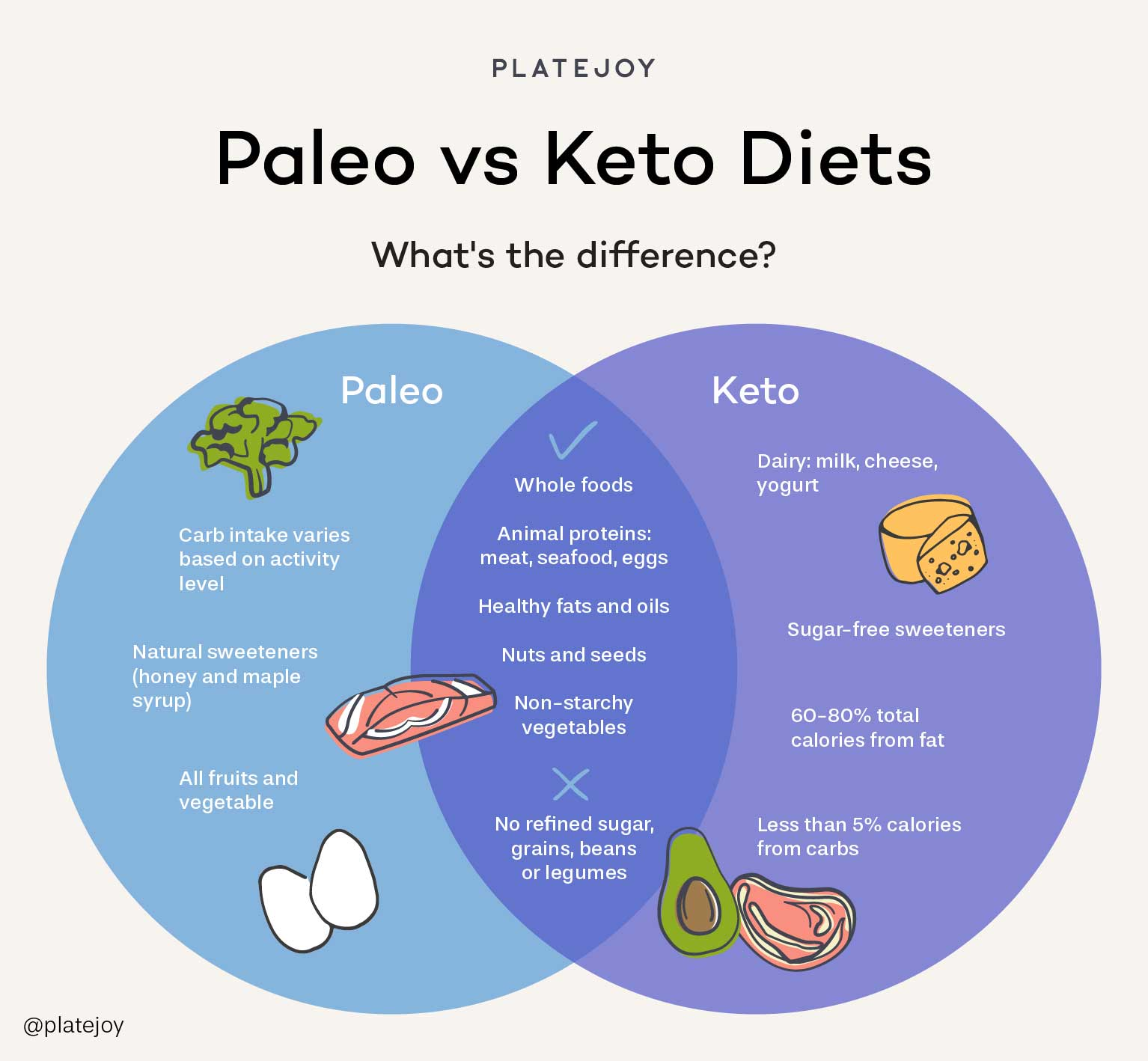 Infographic showing a venn diagram comparing the Paleo vs keto diets and what you can eat on each diet.