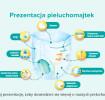 Prezentacja pieluchomajtek
