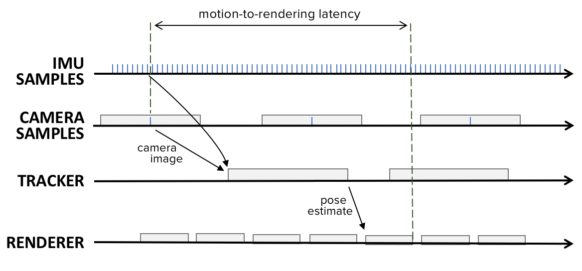 Motion to Photon Latency - Image 4