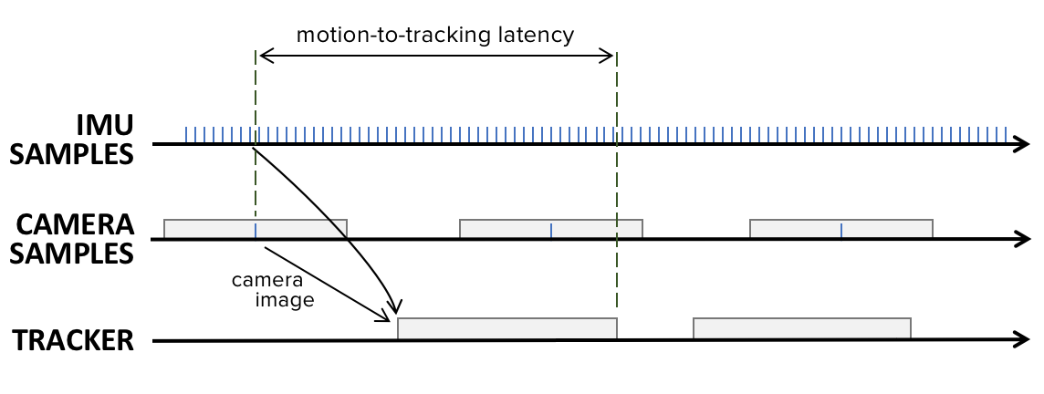 Motion to Photon Latency - Image 3