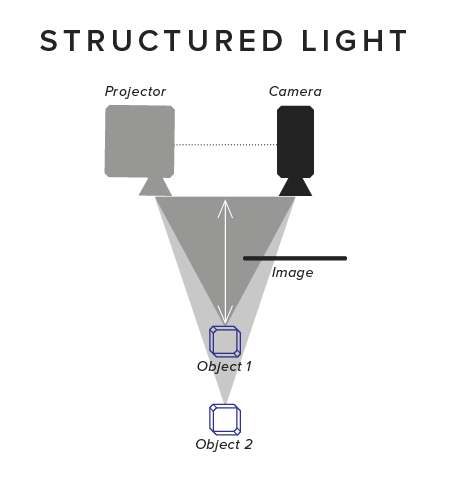 Single-StructuredLight-v3