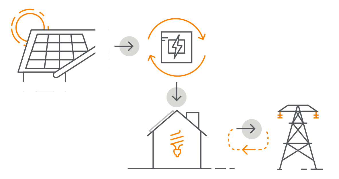 solar power plant flow diagram how do solar panels work  vivint solar  how do solar panels work  vivint solar