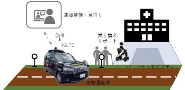 スマート・コミュニティ・モビリティ実証実験を実施 ~自動運転車とパーソナルモビリティの連携による病院への移動支援~