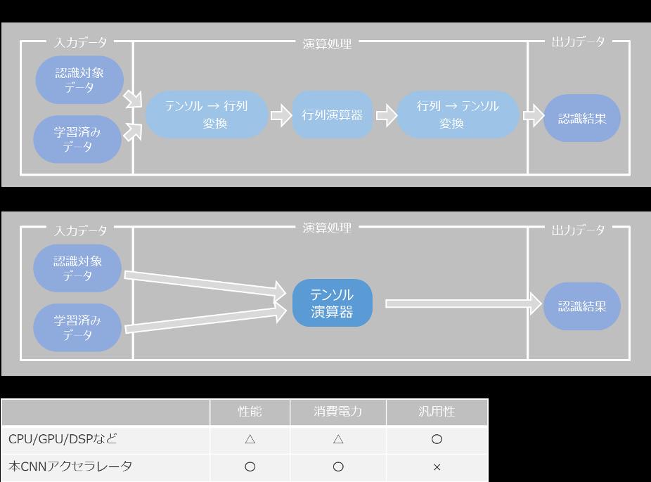 AIハードウェアアクセラレータの製品化に向けてアクセルとの連携を強化  ~広範なAI領域に向けた製品開発において協業を開始~