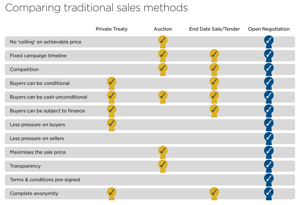 Table comparing traditional sales methods and Openn Negotiation