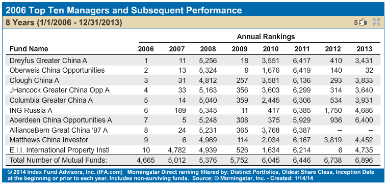 Chart showing performance of top fund managers in 2006