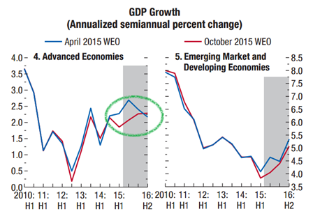 GDP Growth (annualized)