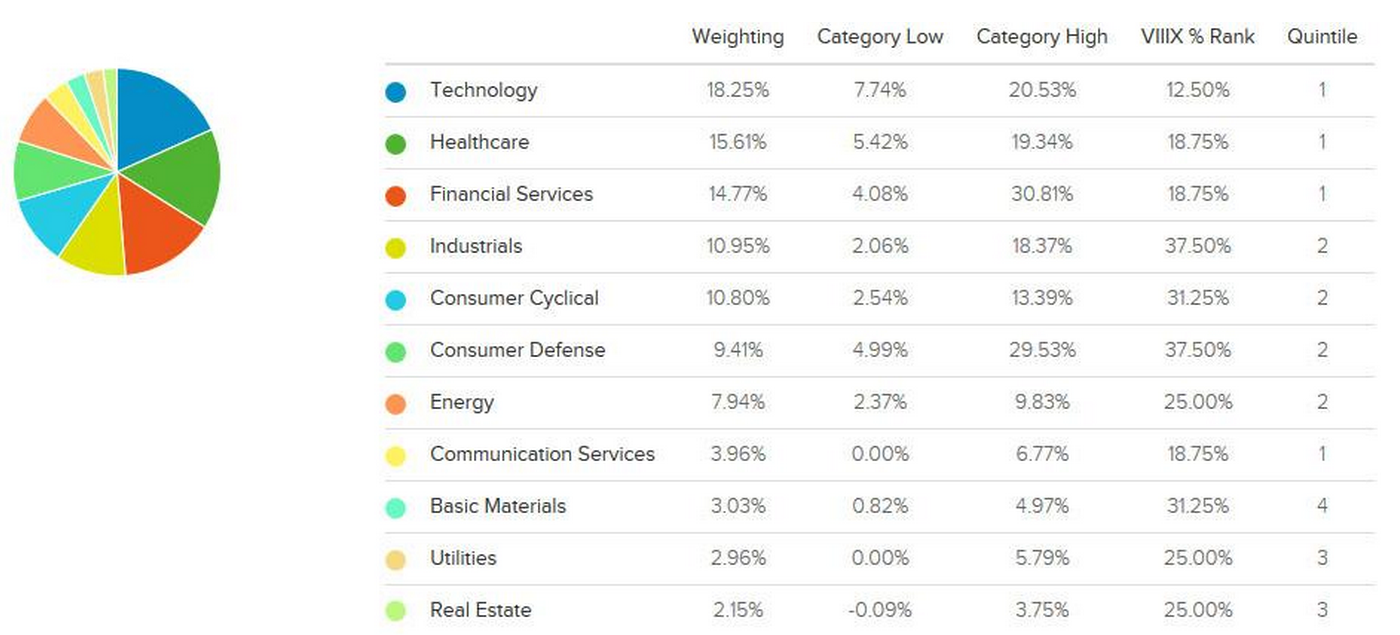 VIIIX Sector Weightings