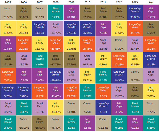 Chart showing historical returns for asset classes: 2005 - 2013