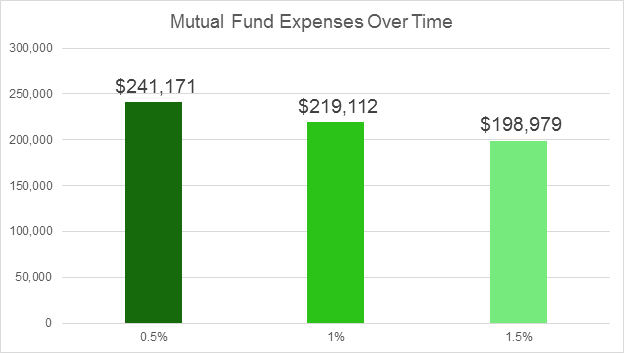 A look at how mutual fund expenses impact returns
