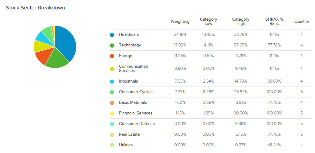 Portfolio Sector Weightings