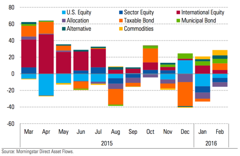 Mutual Fund Flows Morningstar