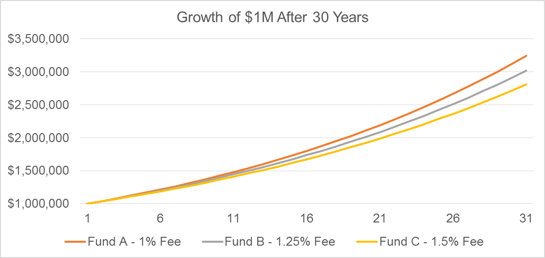 Line chart showing growth of $1 million investment over time