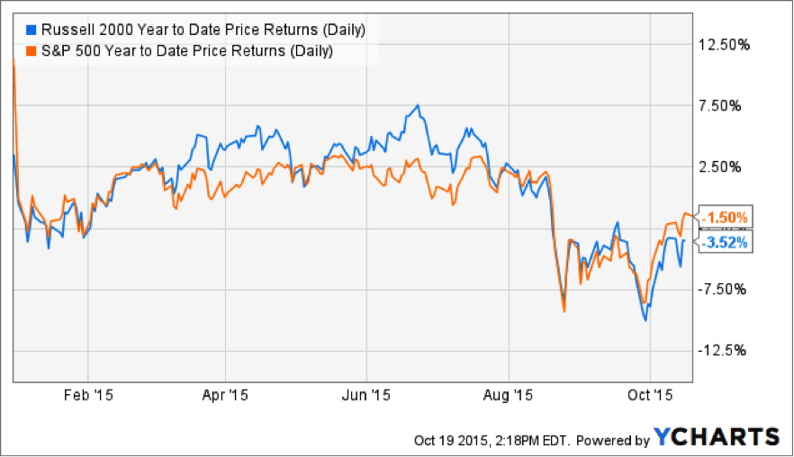 Russell 2000 & S&P 500 YTD Price Returns (Daily)