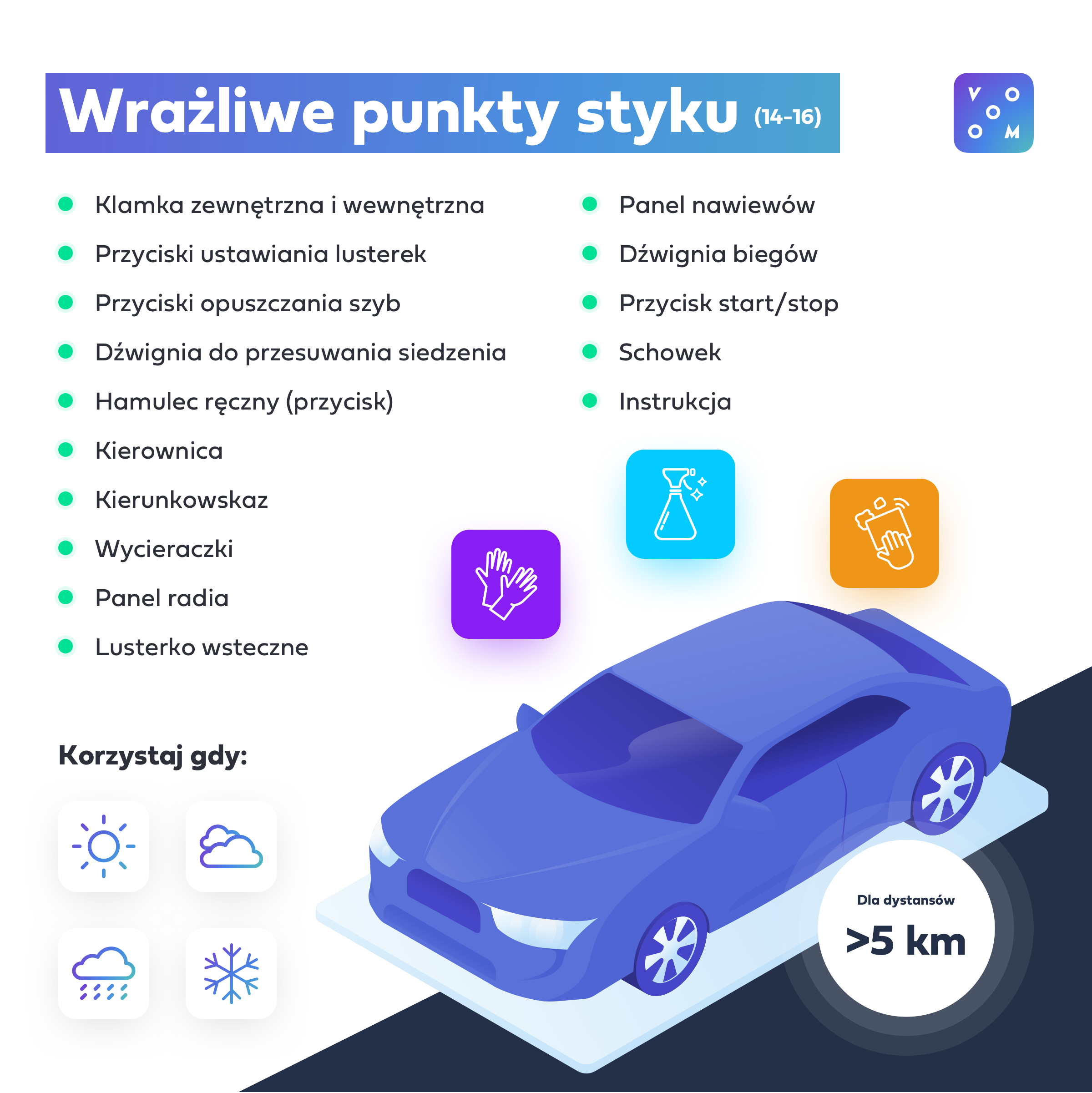 infografika samochód - wrażliwe punkty styku