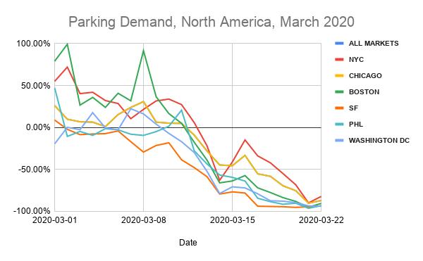 parking demand north america march 2020
