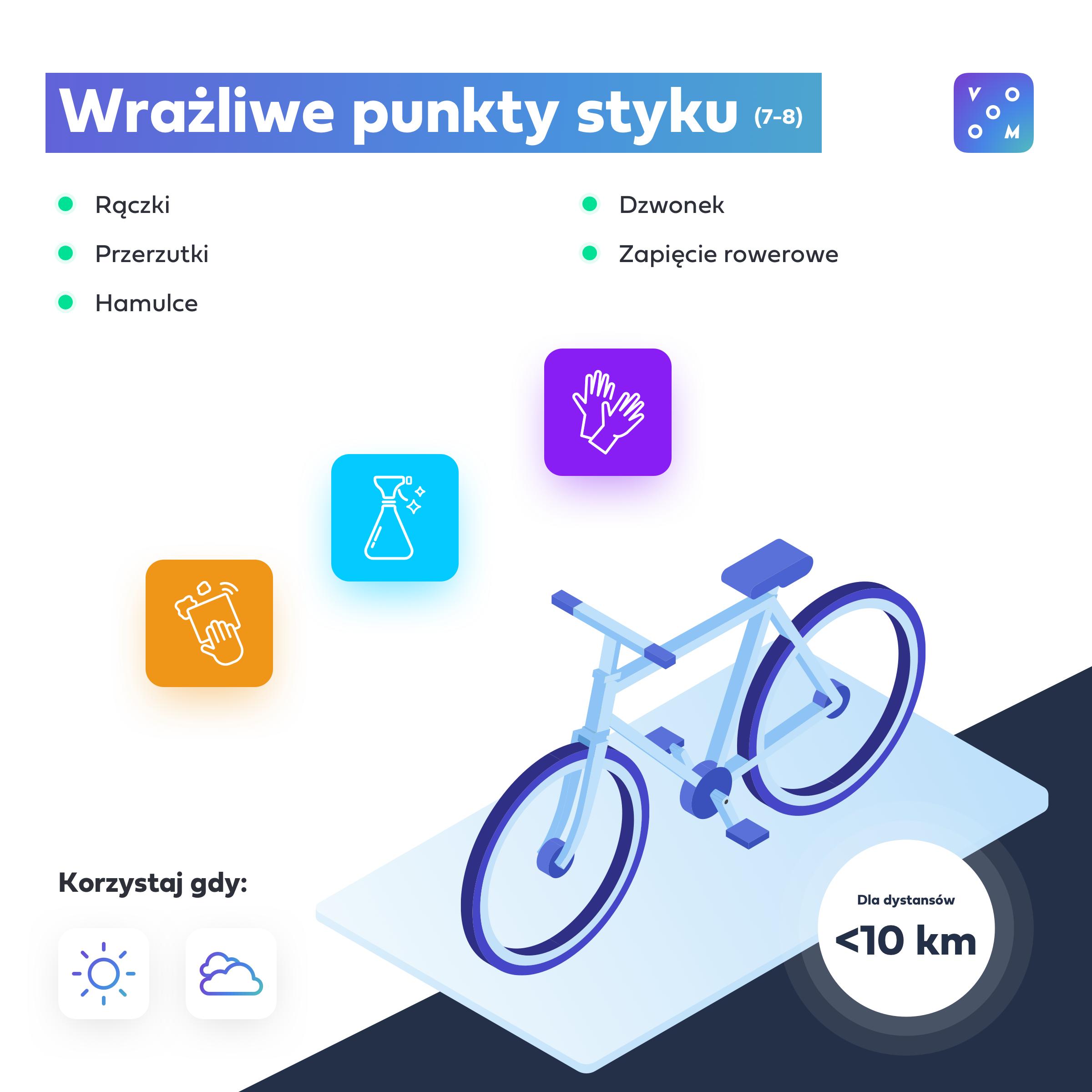 infografika rower - wrażliwe punkty styku