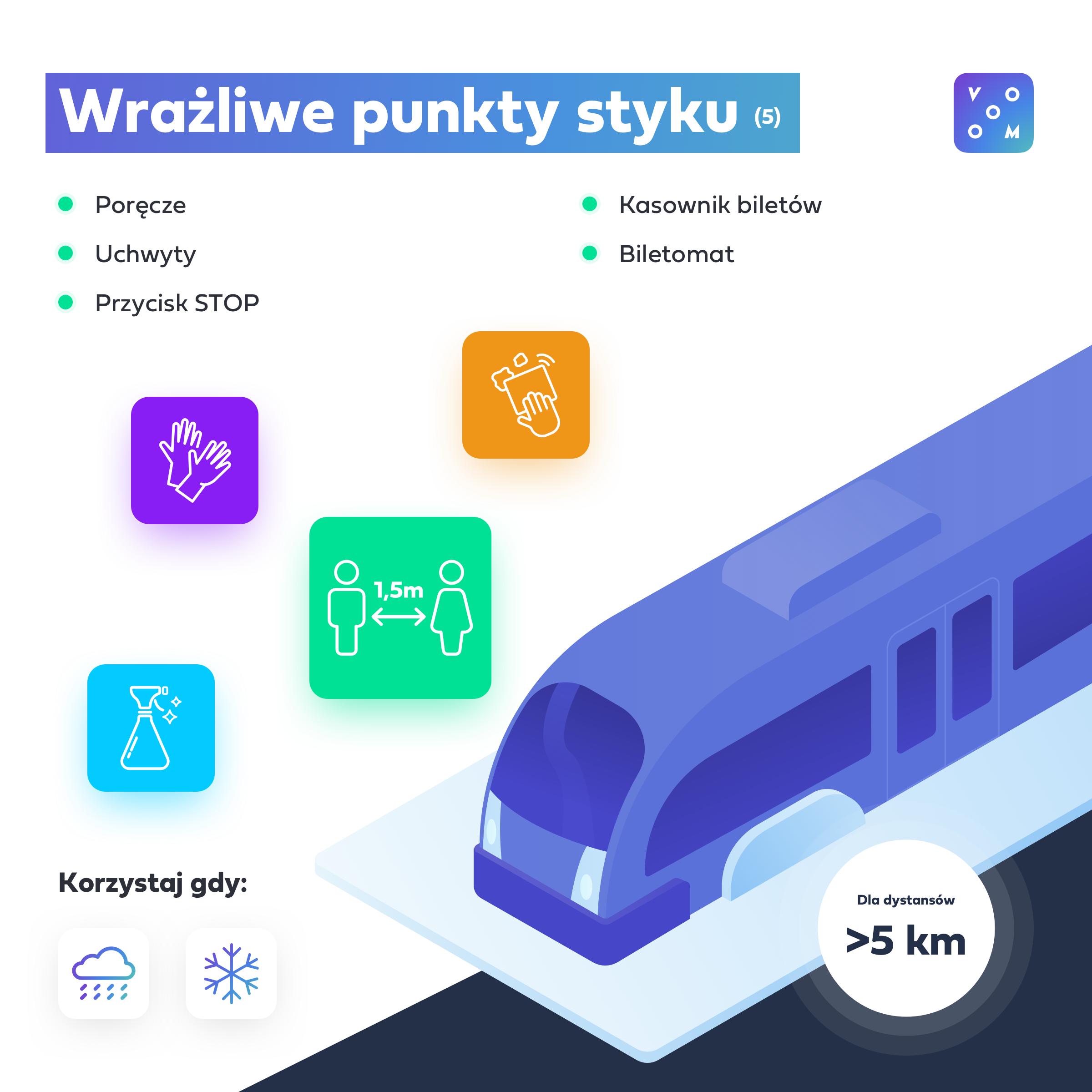 infografika autobus - wrażliwe punkty styku