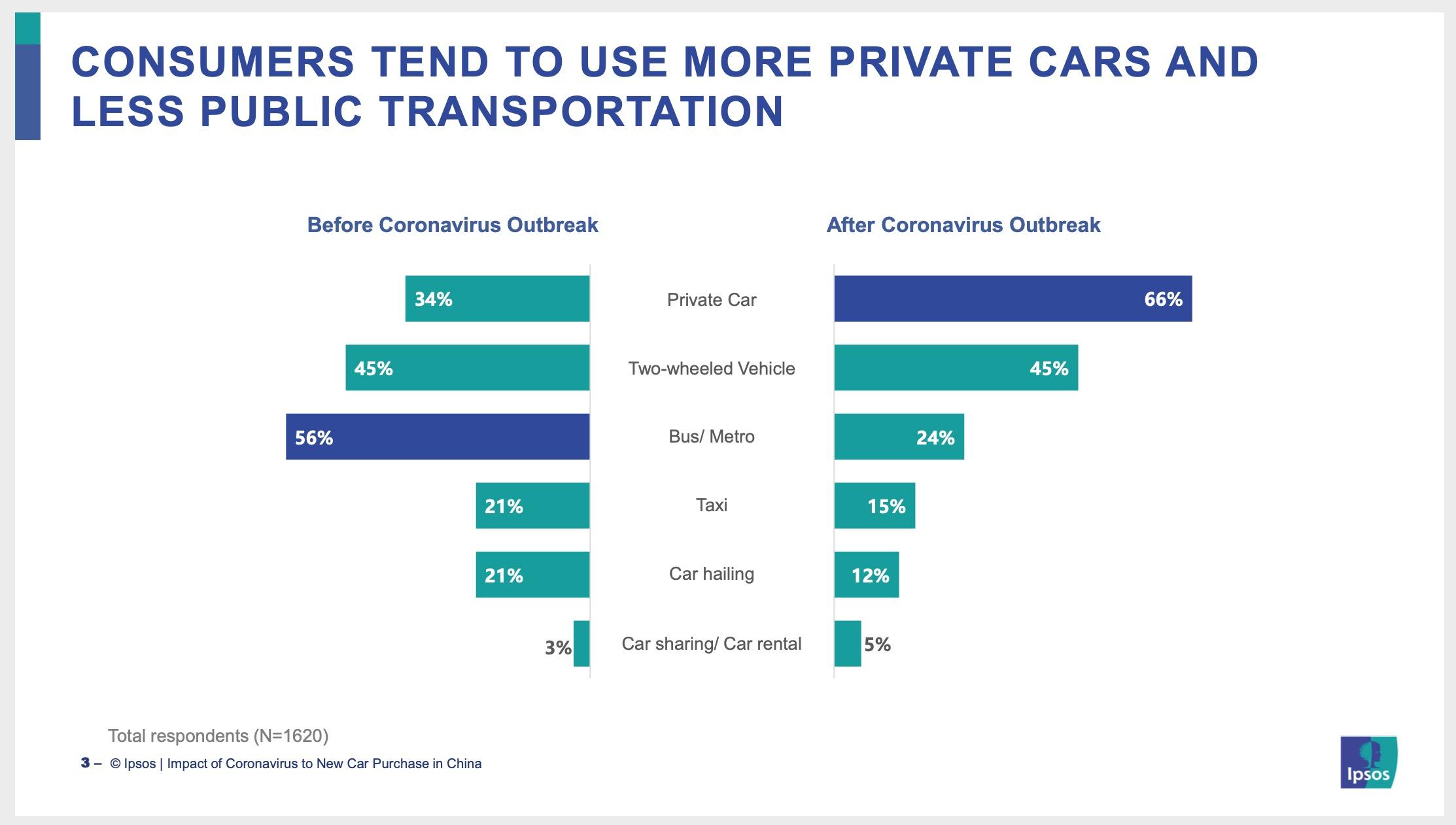 ipsos: konsumenci chcą używać prywatnych aut zamiast transportu publicznego - wuhan