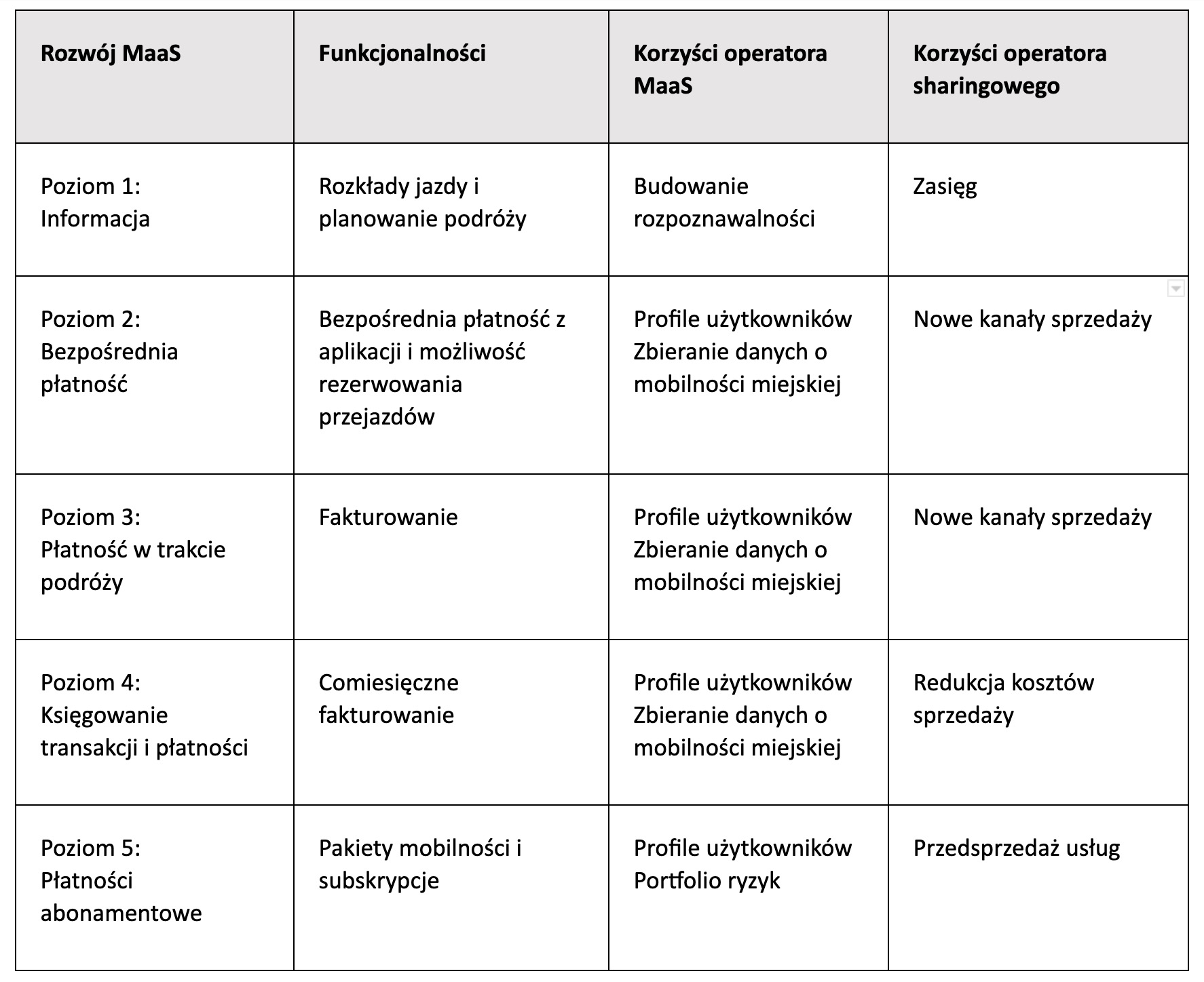 tabela rozwój maas - korzyści z partnerstwa