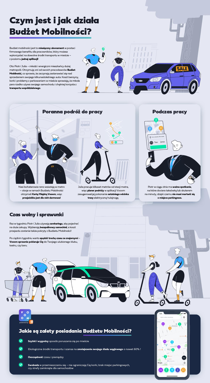Czym jest i jak działa budżet mobilności