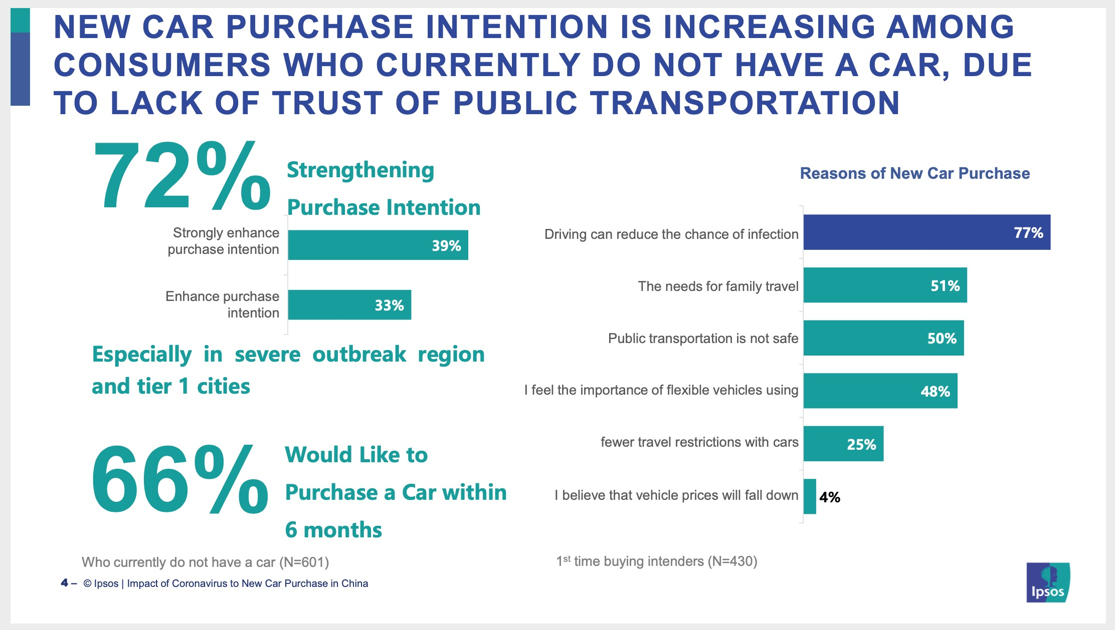 new car purchase intention increasing among consumers who do not have car wuhan ipsos
