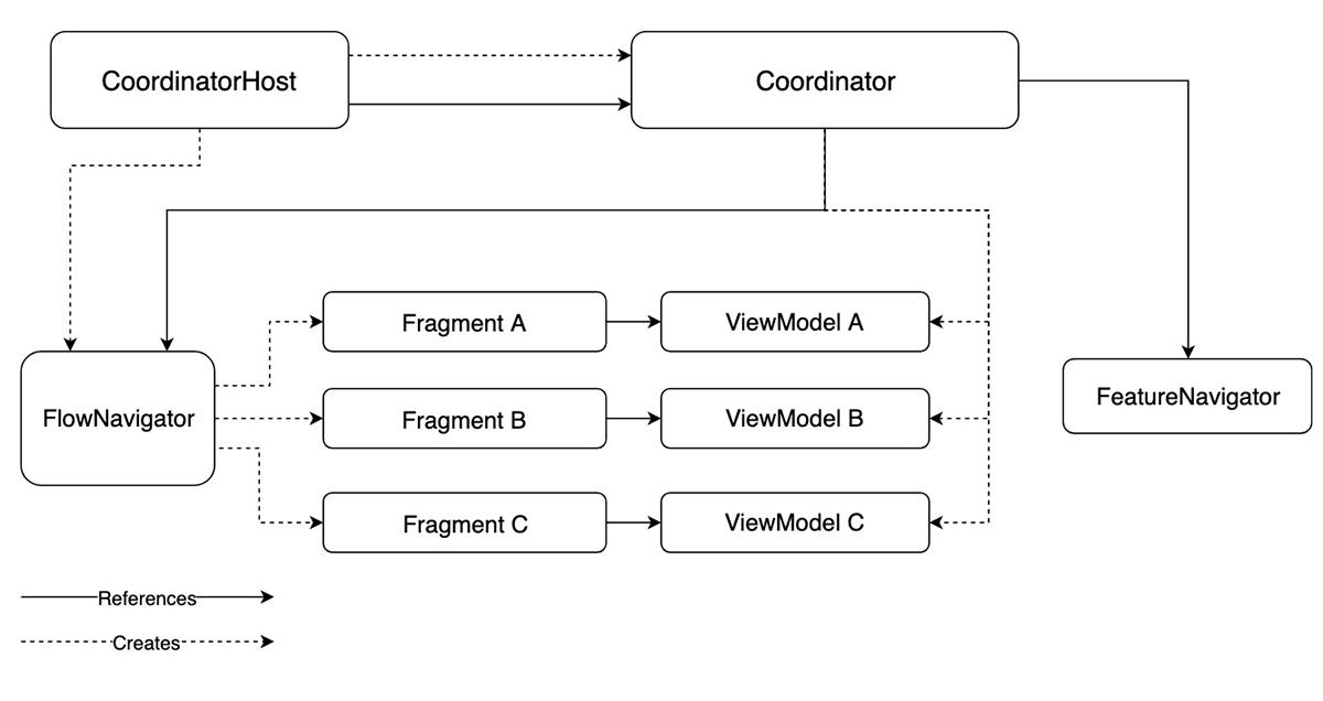 Chart coordinator generic (2)