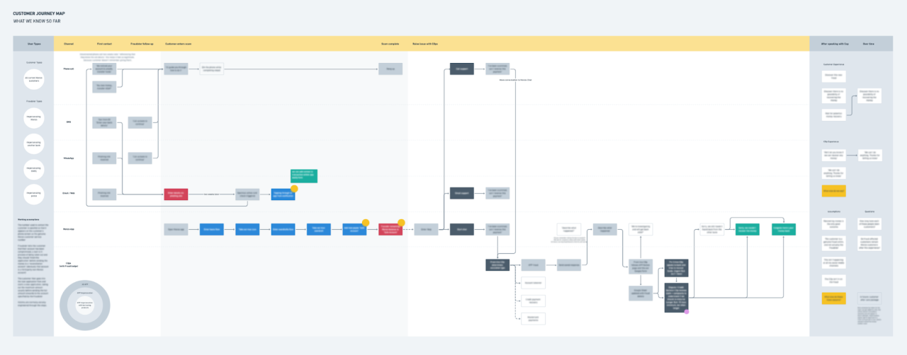 An example of how we plan out a customer journey