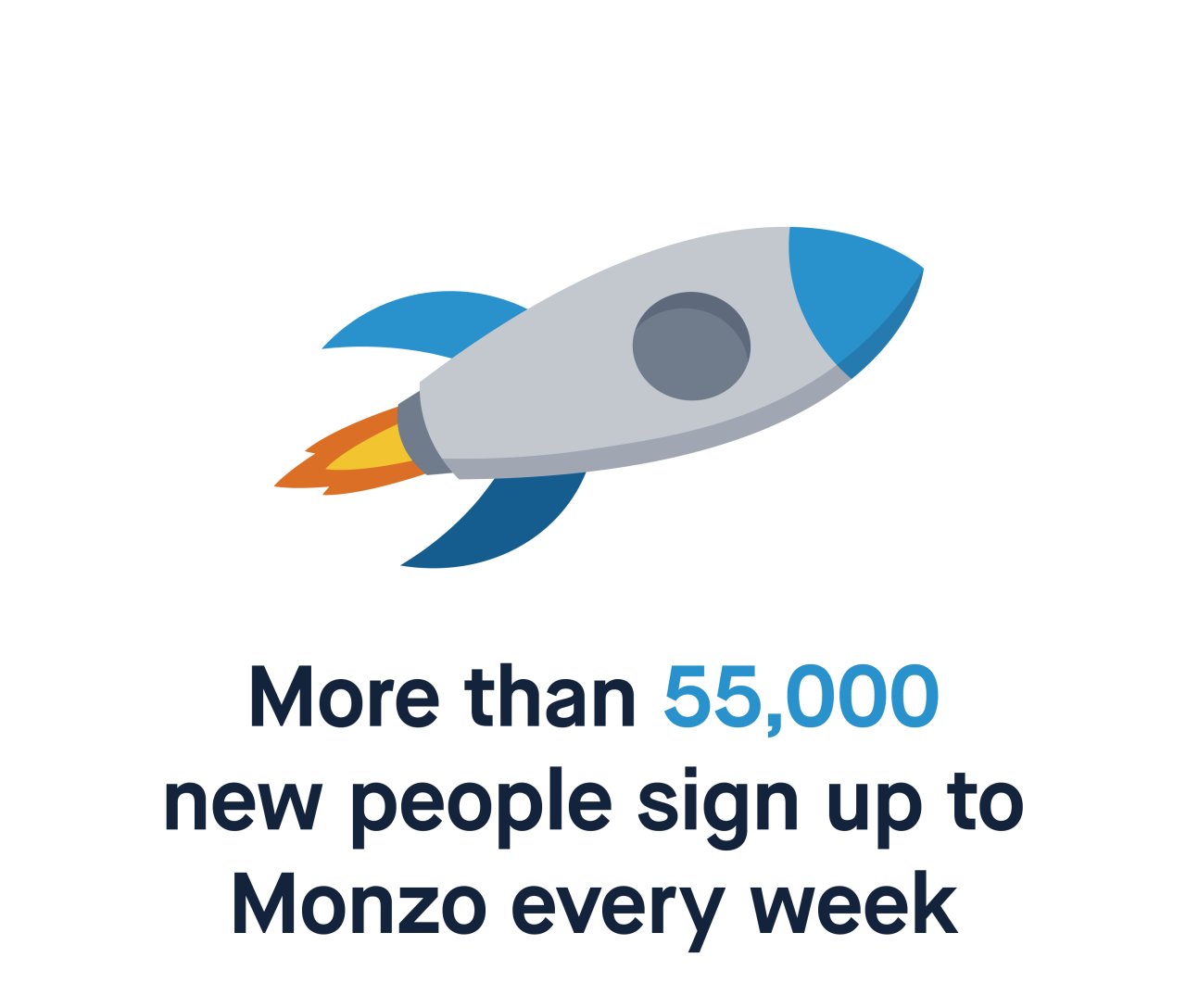 More than 55,000 new people sign up to Monzo every week