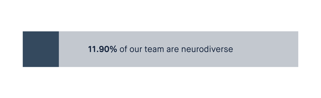 11.90% of our team are neurodiverse
