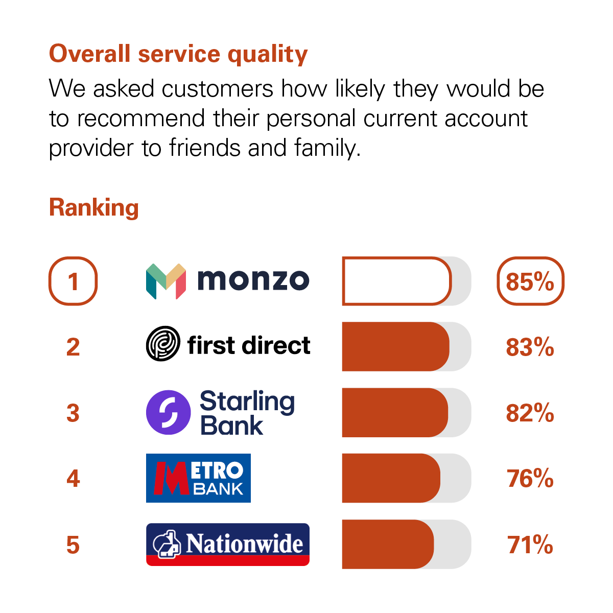 Graph showing the results of the CMA scoring of UK banks in the Overall Service Quality category. The CMA asked customers how likely they would be to recommend their personal current account provider to friends and family. The rankings with percentage scores are: 1 Monzo, with 85%. 2 First Direct, with 83%. 3 Starling, with 82%. 4 Metro Bank, with 76%. 5 Nationwide, with 71%.
